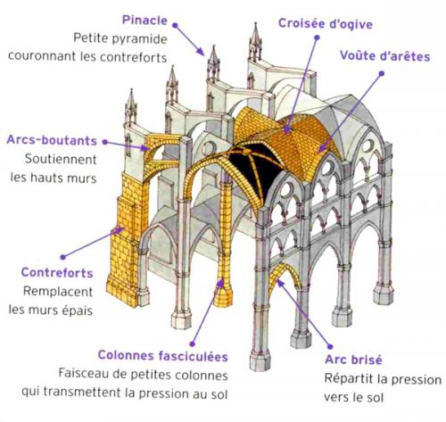 Structure-Cathedrale